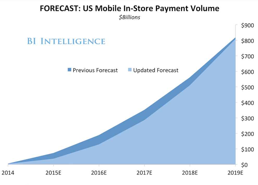 us mobile payments in-store