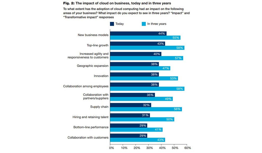 the impact of cloud on business, today and in three years