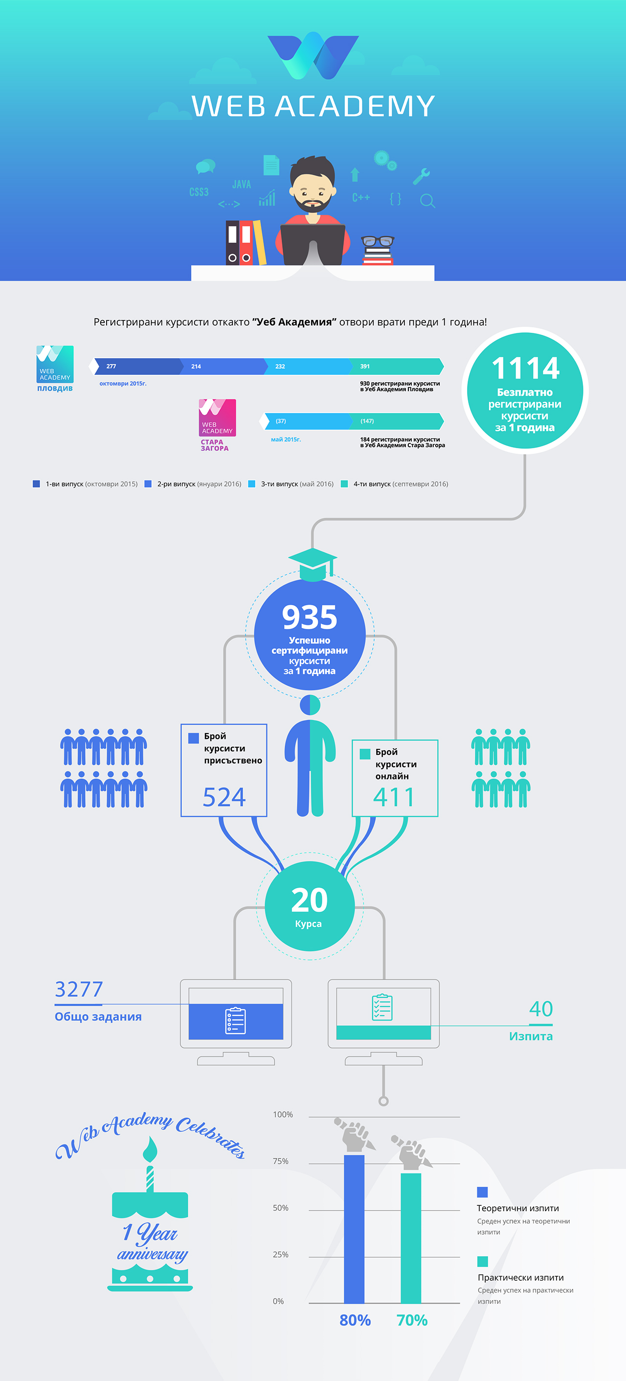 Web Academy Infographic BG