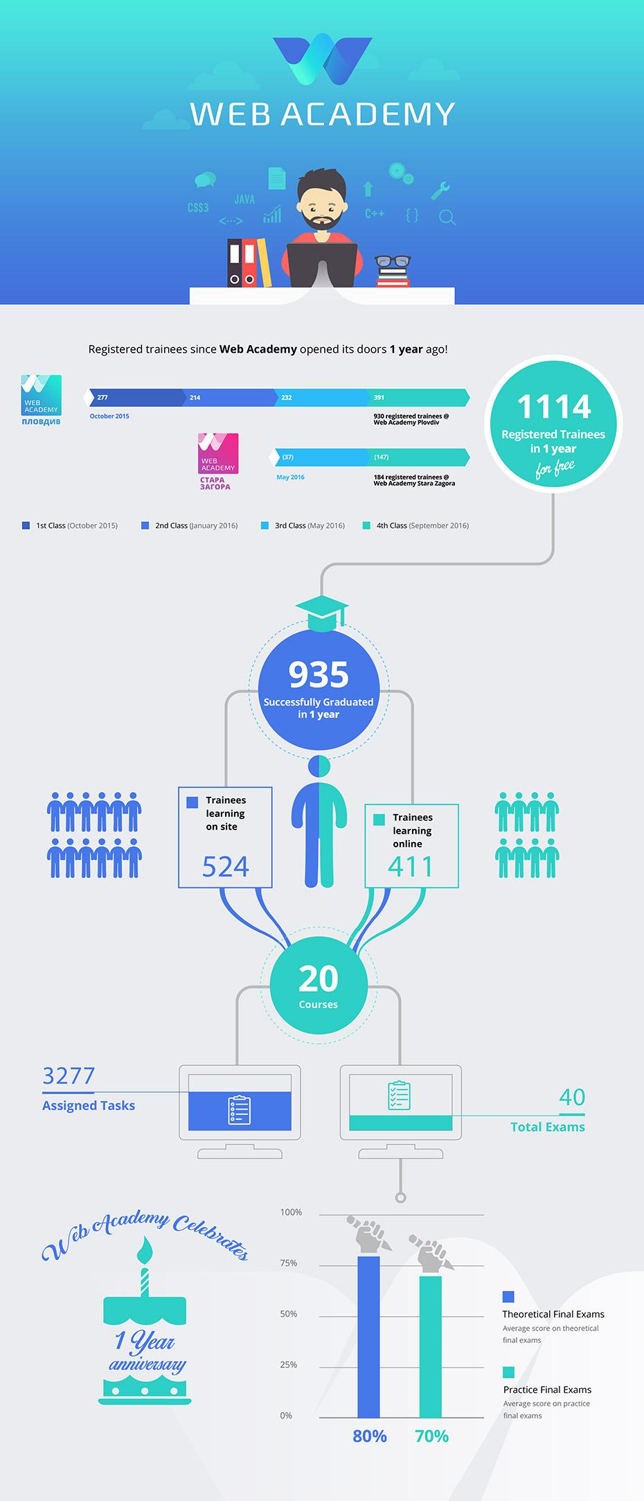 webacademy infographic