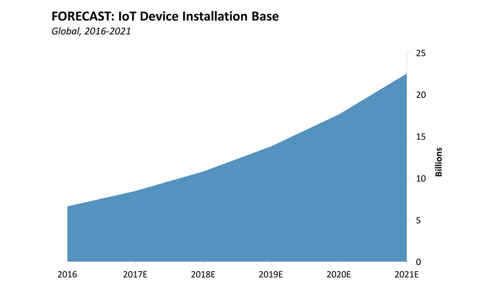 IoT Device installation BAse