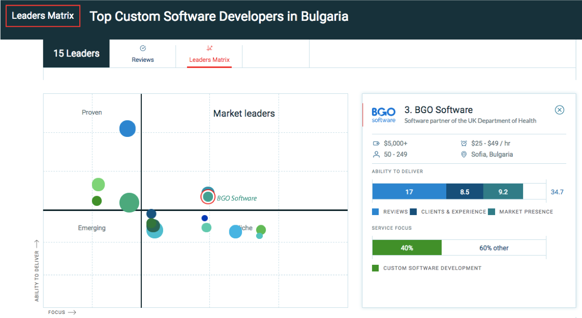BGO-Software-leader-in-software-development